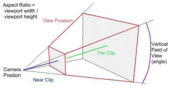 The view frustum of a perspective projection